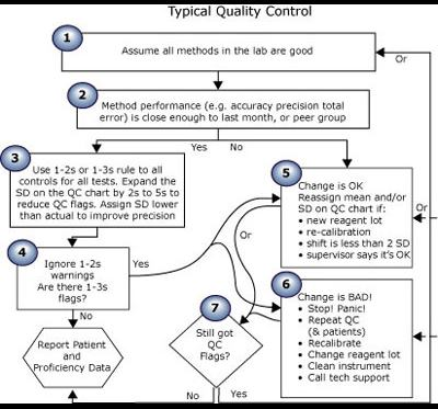 Quality control in theory and practice – a gap analysis