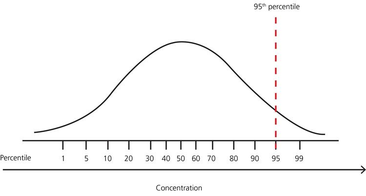 4 Example Distribution Of Test Results In A Healthy Population With No Lower Limit And Upper 95th Percentile