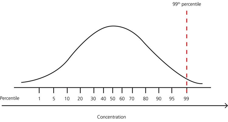 Reference intervals and percentiles implications for the healthy patient