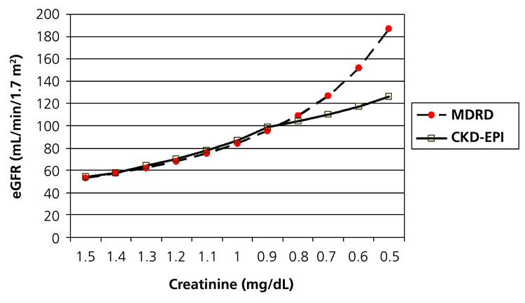Clarifying the confusion of GFRs, creatinine, and cystatin C