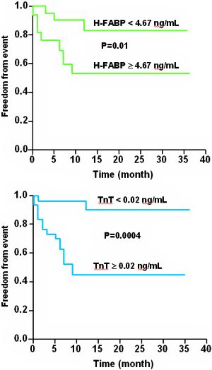 FIGURE 3 Prognostic value of H-FABP and troponin T measurements in chronic heart failure